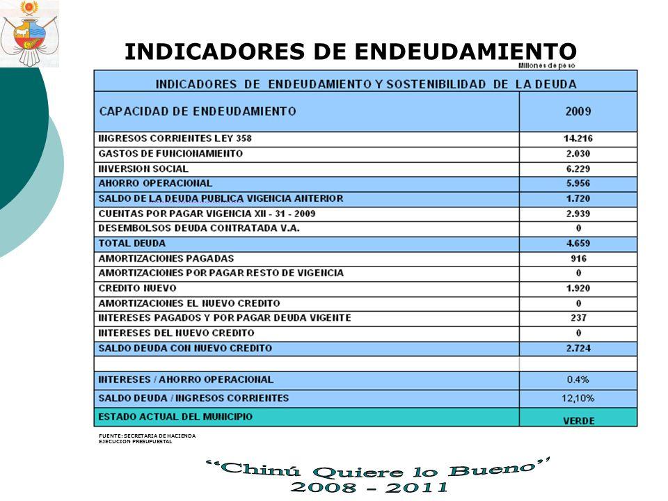INDICADORES DE ENDEUDAMIENTO FUENTE: SECRETARIA DE HACIENDA EJECUCION PRESUPUESTAL