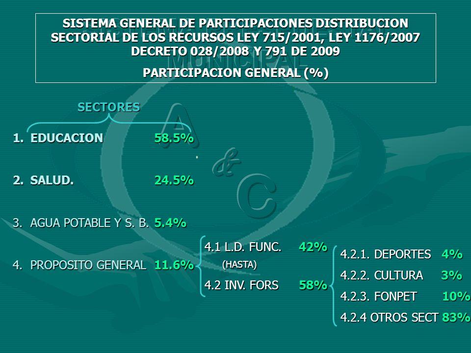 SECTORES 1.EDUCACION58.5% 2.SALUD.24.5% 3.AGUA POTABLE Y S. B.5.4% 4.PROPOSITO GENERAL11.6% 4.1 L.D. FUNC.42% (HASTA) 4.2 INV. FORS58% 4.2.1. DEPORTES