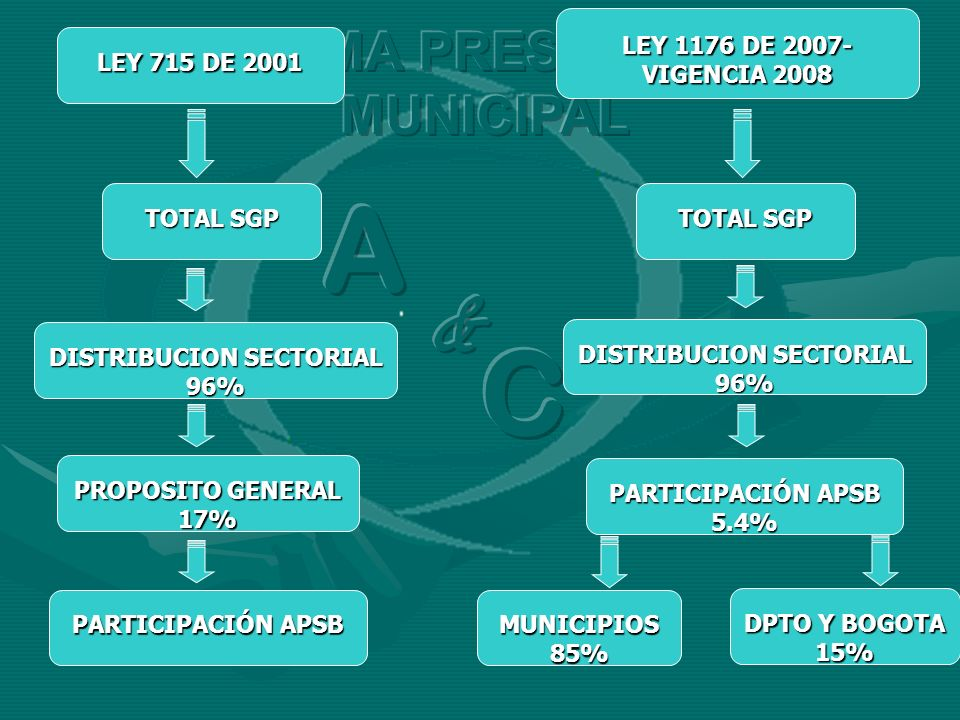 LEY 715 DE 2001 LEY 1176 DE 2007- VIGENCIA 2008 TOTAL SGP DISTRIBUCION SECTORIAL 96% PROPOSITO GENERAL 17% PARTICIPACIÓN APSB 5.4% PARTICIPACIÓN APSB