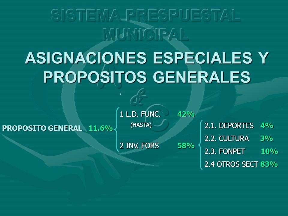 PROPOSITO GENERAL11.6% 1 L.D. FUNC.42% (HASTA) 2 INV. FORS58% 2.1. DEPORTES 4% 2.2. CULTURA 3% 2.3. FONPET 10% 2.4 OTROS SECT 83%