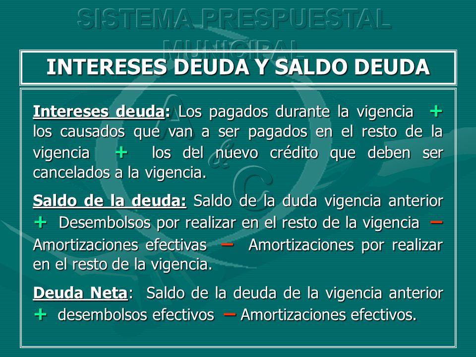 INTERESES DEUDA Y SALDO DEUDA Intereses deuda: Los pagados durante la vigencia + los causados que van a ser pagados en el resto de la vigencia + los d