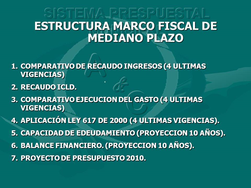 ESTRUCTURA MARCO FISCAL DE MEDIANO PLAZO 1.COMPARATIVO DE RECAUDO INGRESOS (4 ULTIMAS VIGENCIAS) 2.RECAUDO ICLD. 3.COMPARATIVO EJECUCION DEL GASTO (4
