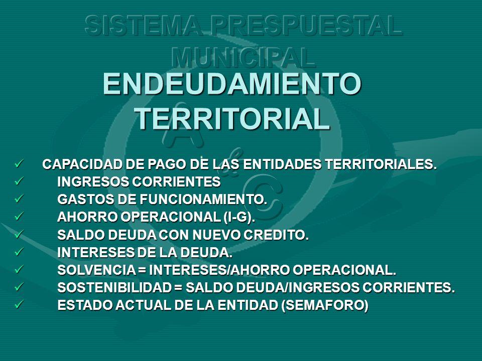 ENDEUDAMIENTO TERRITORIAL CAPACIDAD DE PAGO DE LAS ENTIDADES TERRITORIALES. CAPACIDAD DE PAGO DE LAS ENTIDADES TERRITORIALES. INGRESOS CORRIENTES INGR