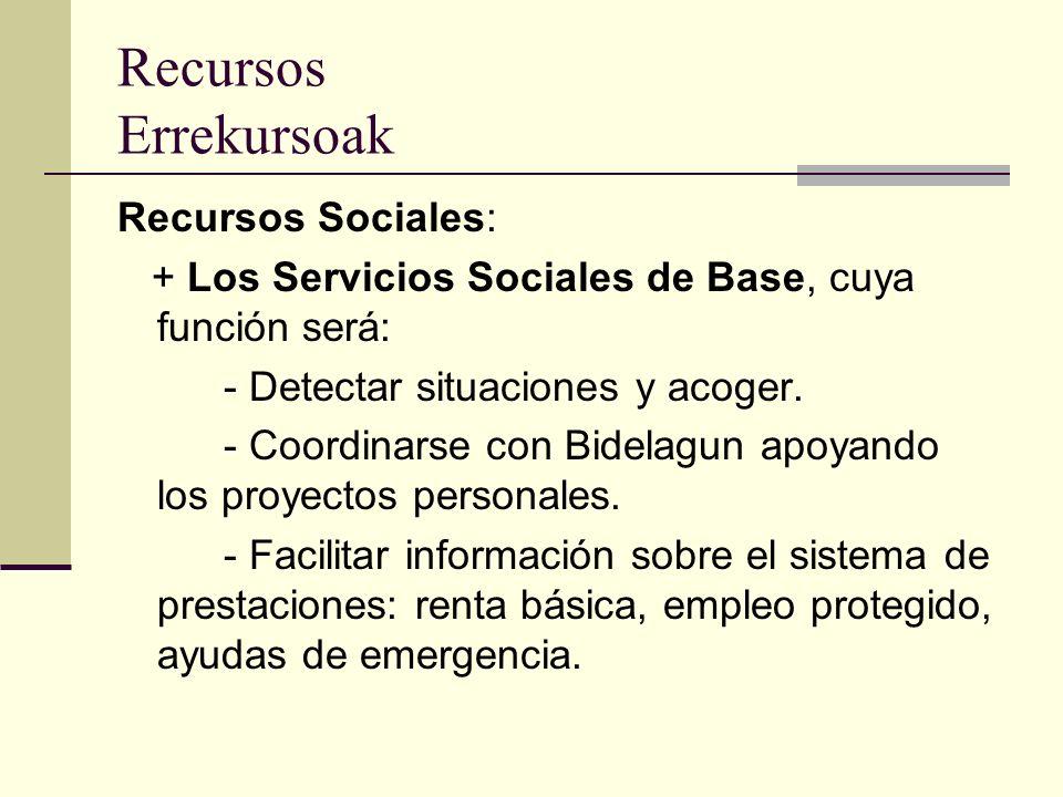 Funcionamiento Funtzionamentua Dos vías para conocer los casos: * Bidelagun * Las trabajadoras de los servicios Sociales de Base del Ayuntamiento y del Centro de Salud.