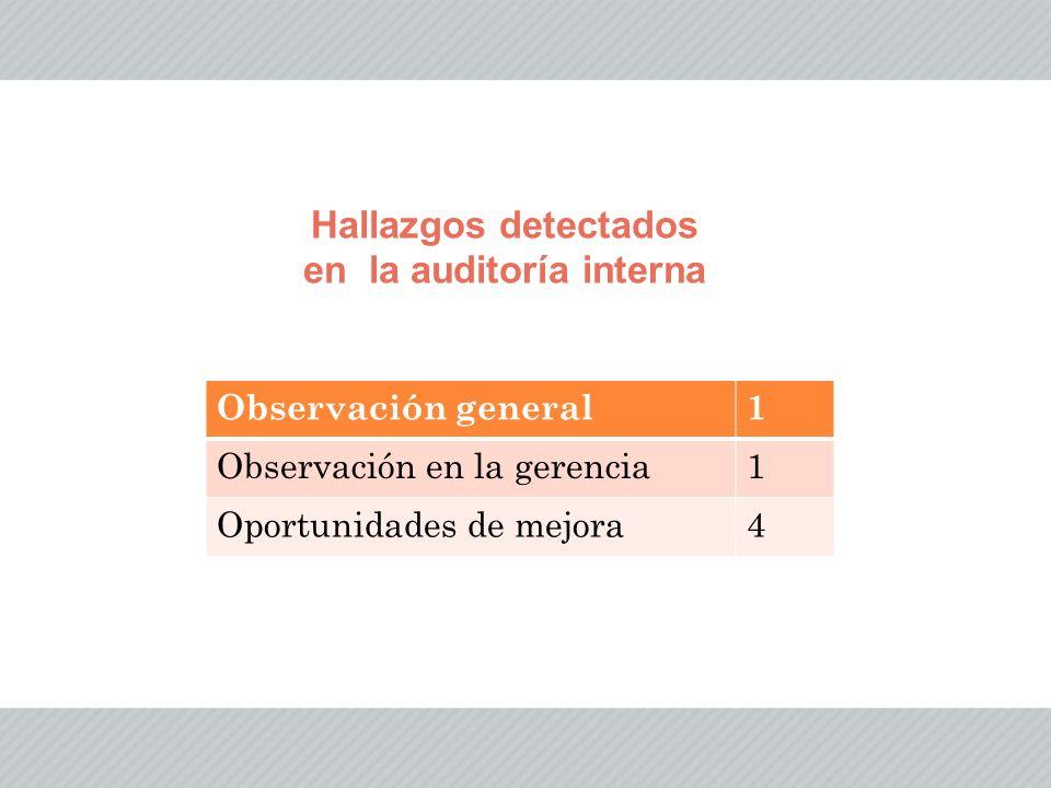 Hallazgos detectados en la auditoría interna Observación general1 Observación en la gerencia1 Oportunidades de mejora4