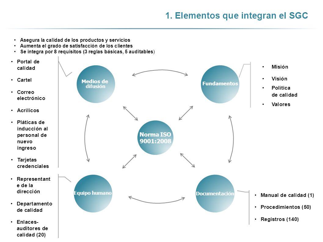 1. Elementos que integran el SGC Norma ISO 9001:2008 Portal de calidad Cartel Correo electrónico Acrílicos Pláticas de inducción al personal de nuevo