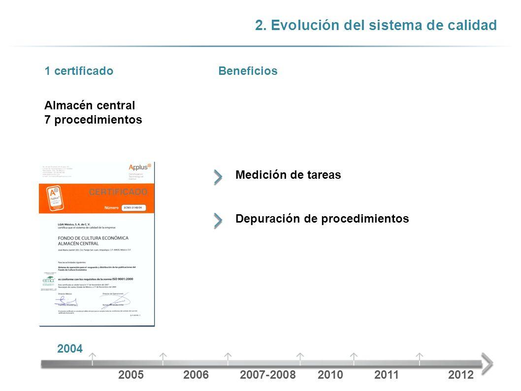 2. Evolución del sistema de calidad Almacén central 7 procedimientos 1 certificadoBeneficios Medición de tareas Depuración de procedimientos 2004 2005