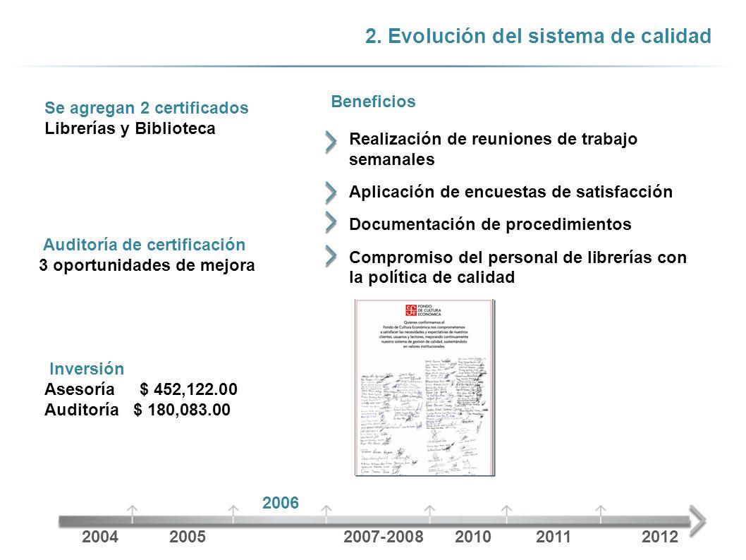 2. Evolución del sistema de calidad Se agregan 2 certificados Librerías y Biblioteca Beneficios 20042005 2006 2007-2008201020112012 Realización de reu