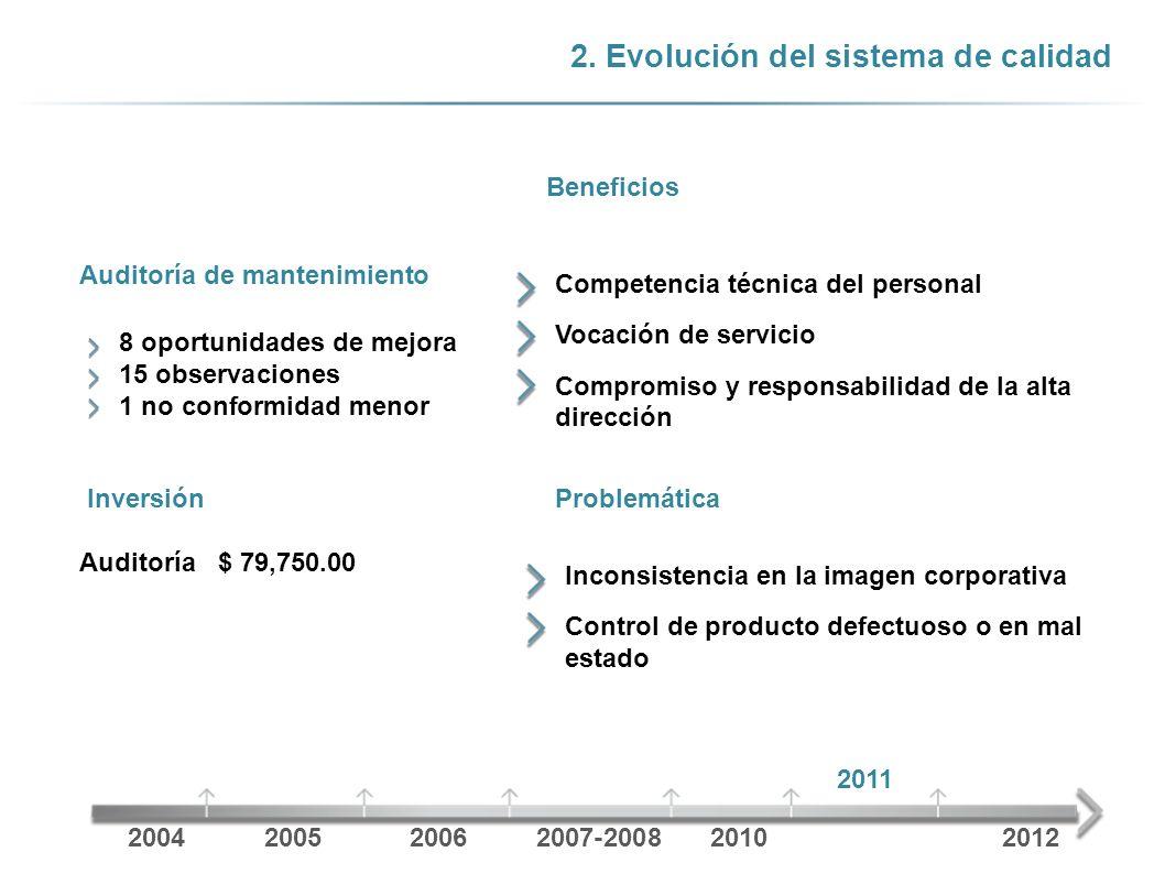 2. Evolución del sistema de calidad Auditoría de mantenimiento Beneficios 2004200520062007-20082010 2011 2012 Competencia técnica del personal Vocació