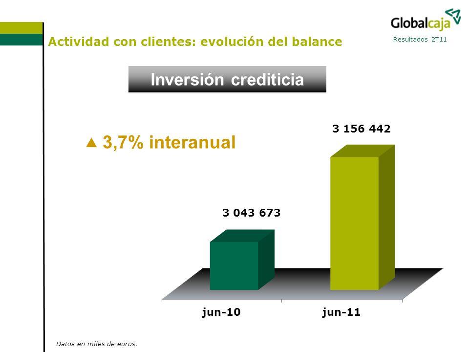 Actividad con clientes: evolución del balance Resultados 2T11 Recursos en balance 2,3% interanual Datos en miles de euros.