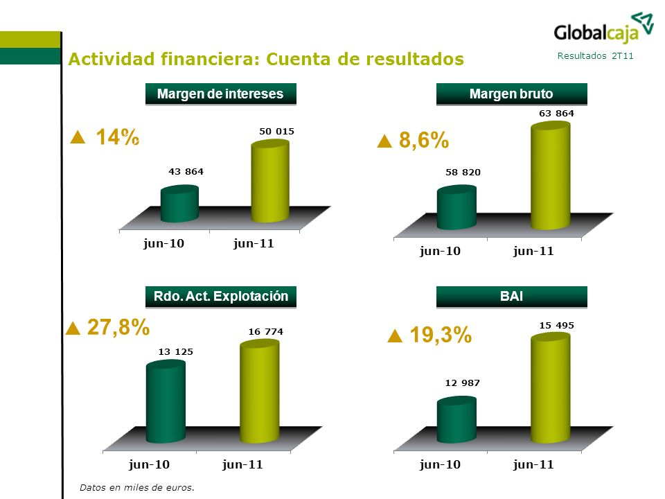 Actividad financiera: Cuenta de resultados Resultados 2T11 14% Datos en miles de euros.