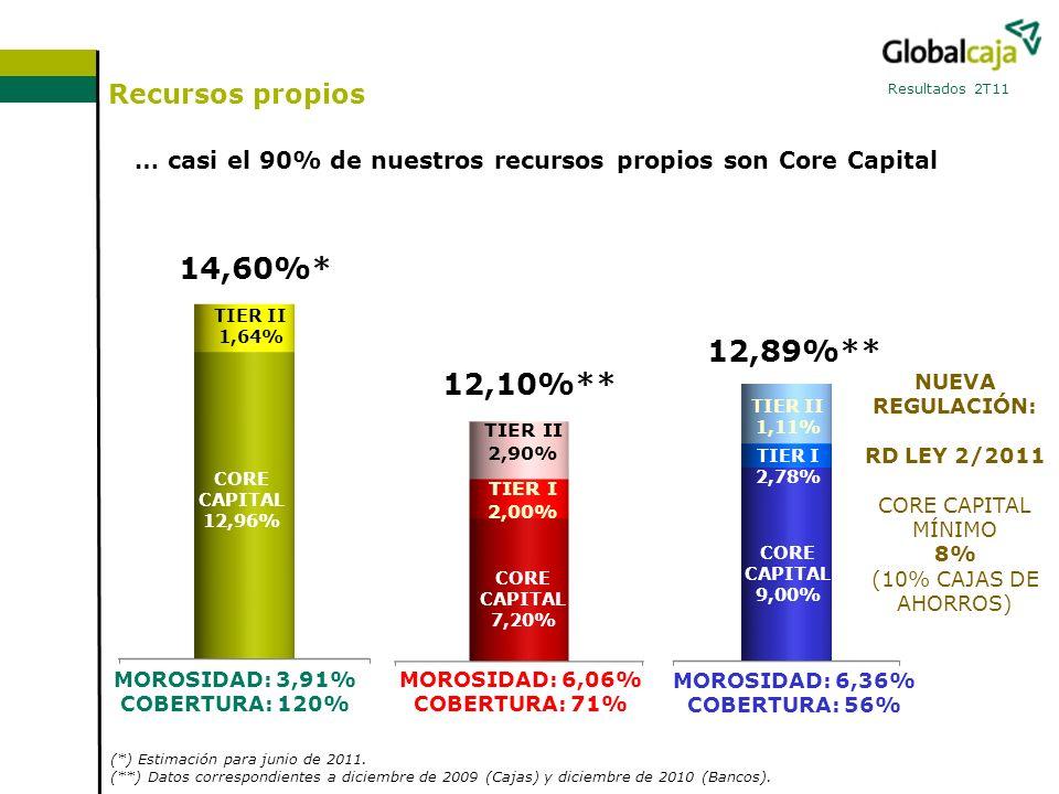 Recursos propios Resultados 2T11 NUEVA REGULACIÓN: RD LEY 2/2011 CORE CAPITAL MÍNIMO 8% (10% CAJAS DE AHORROS) 14,60%* 12,10%** 12,89%** MOROSIDAD: 3,91% COBERTURA: 120% MOROSIDAD: 6,06% COBERTURA: 71% MOROSIDAD: 6,36% COBERTURA: 56% (*) Estimación para junio de 2011.