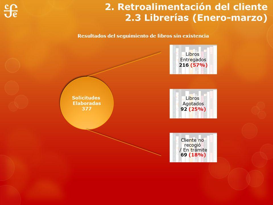 2. Retroalimentación del cliente 2.3 Librerías (Enero-marzo) Resultados del seguimiento de libros sin existencia