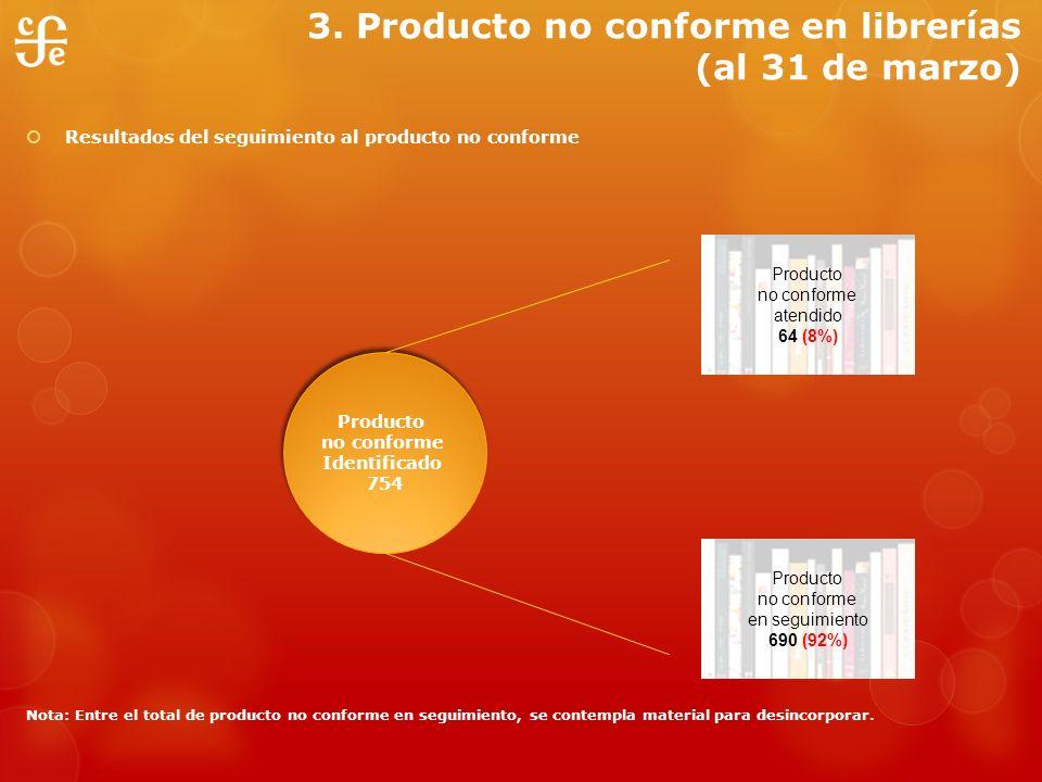 3. Producto no conforme en librerías (al 31 de marzo) Resultados del seguimiento al producto no conforme Nota: Entre el total de producto no conforme