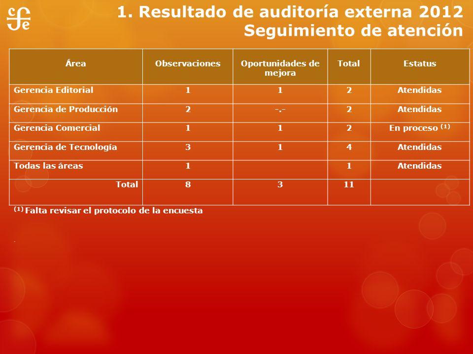 1. Resultado de auditoría externa 2012 Seguimiento de atención ÁreaObservacionesOportunidades de mejora TotalEstatus Gerencia Editorial112Atendidas Ge