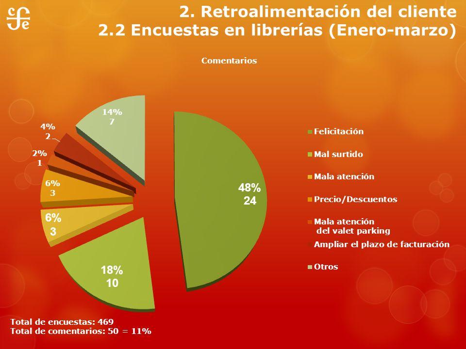 2. Retroalimentación del cliente 2.2 Encuestas en librerías (Enero-marzo)