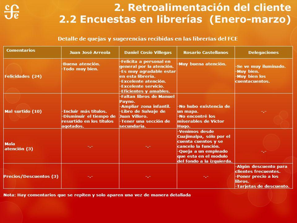 Detalle de quejas y sugerencias recibidas en las librerías del FCE Comentarios Juan José ArreolaDaniel Cosío VillegasRosario CastellanosDelegaciones F