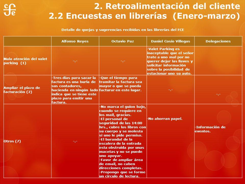 2. Retroalimentación del cliente 2.2 Encuestas en librerías (Enero-marzo) Detalle de quejas y sugerencias recibidas en las librerías del FCE Alfonso R