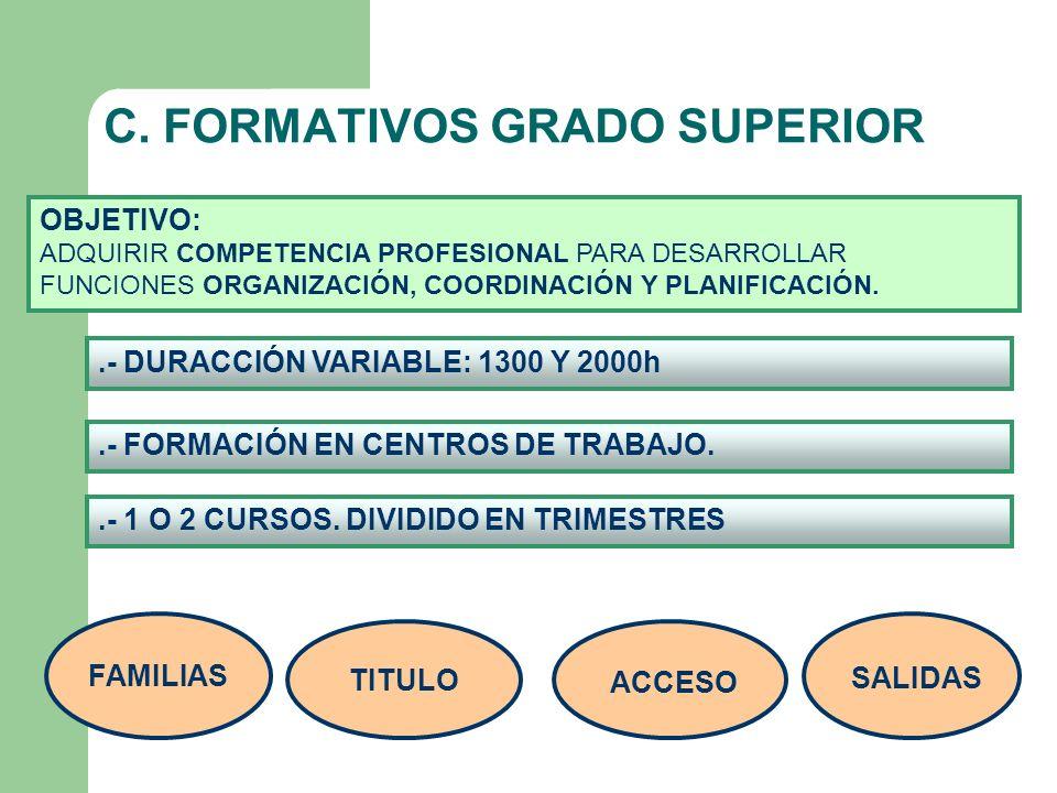 C. FORMATIVOS GRADO SUPERIOR FAMILIAS TITULO ACCESO SALIDAS OBJETIVO: ADQUIRIR COMPETENCIA PROFESIONAL PARA DESARROLLAR FUNCIONES ORGANIZACIÓN, COORDI