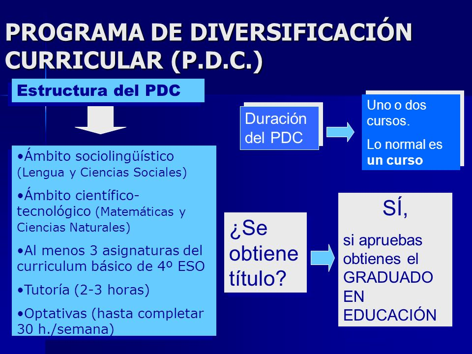 PROGRAMA DE DIVERSIFICACIÓN CURRICULAR (P.D.C.) ¿Para quién están destinados? Para alumno/a de 16 años o que los cumpla a lo largo del curso en que se