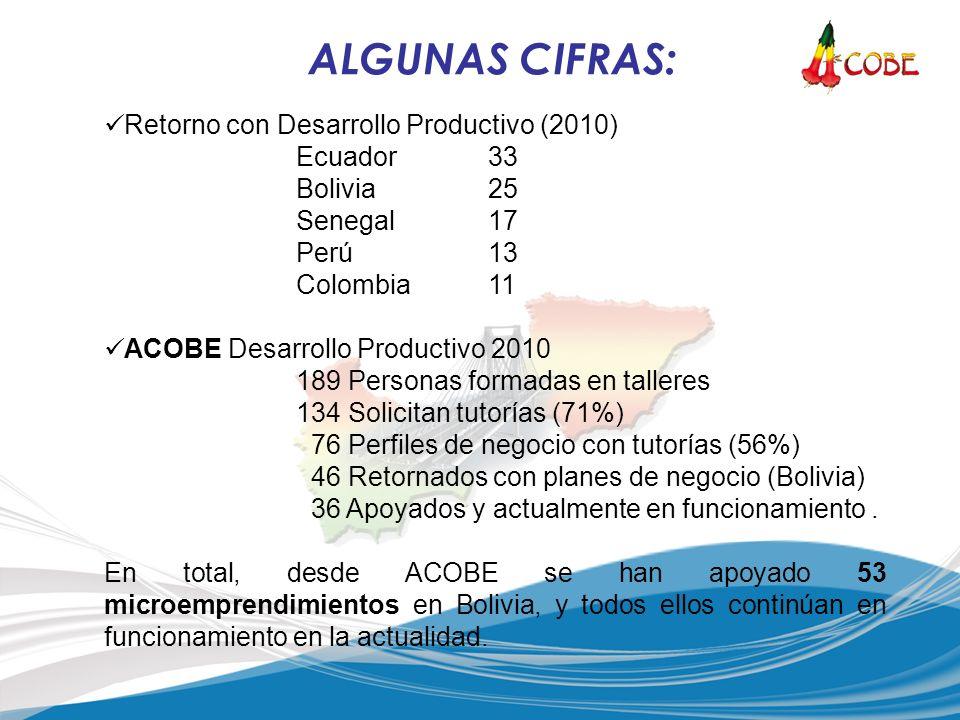 Retorno con Desarrollo Productivo (2010) Ecuador33 Bolivia25 Senegal17 Perú13 Colombia11 ACOBE Desarrollo Productivo 2010 189 Personas formadas en talleres 134 Solicitan tutorías (71%) 76 Perfiles de negocio con tutorías (56%) 46 Retornados con planes de negocio (Bolivia) 36 Apoyados y actualmente en funcionamiento.