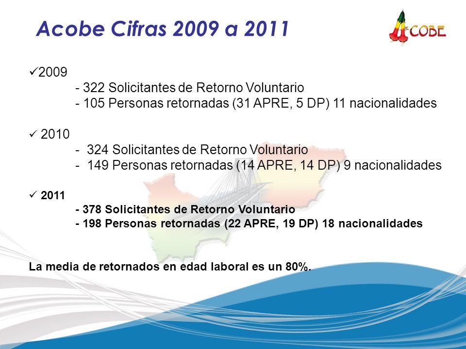 2009 - 322 Solicitantes de Retorno Voluntario - 105 Personas retornadas (31 APRE, 5 DP) 11 nacionalidades 2010 -324 Solicitantes de Retorno Voluntario -149 Personas retornadas (14 APRE, 14 DP) 9 nacionalidades 2011 - 378 Solicitantes de Retorno Voluntario - 198 Personas retornadas (22 APRE, 19 DP) 18 nacionalidades La media de retornados en edad laboral es un 80%.