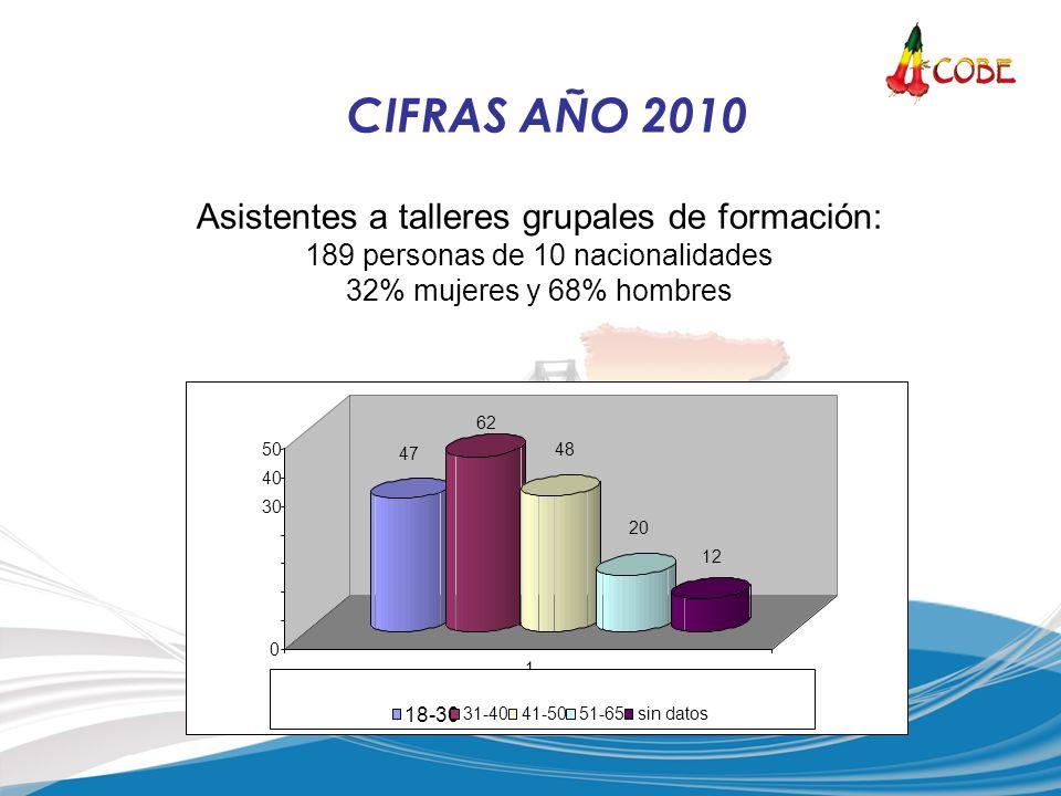 CIFRAS AÑO 2010 Asistentes a talleres grupales de formación: 189 personas de 10 nacionalidades 32% mujeres y 68% hombres