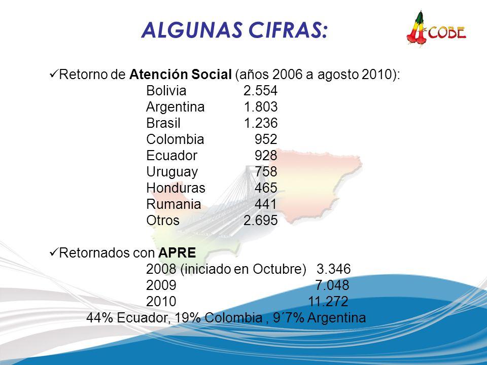 Retorno de Atención Social (años 2006 a agosto 2010): Bolivia 2.554 Argentina1.803 Brasil1.236 Colombia 952 Ecuador 928 Uruguay 758 Honduras 465 Ruman