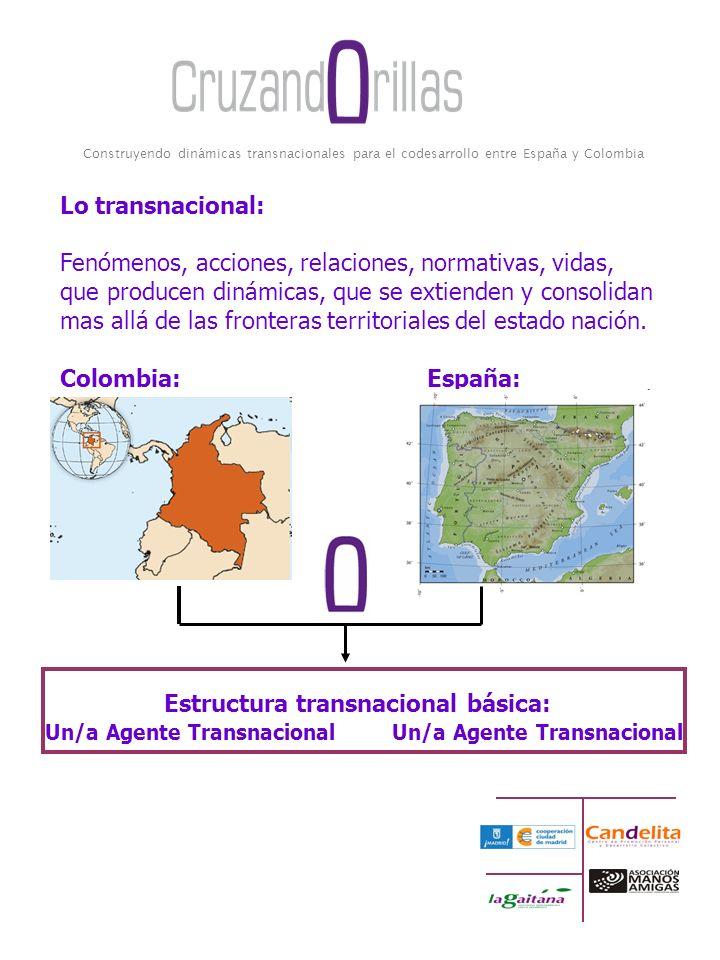 Construyendo dinámicas transnacionales para el codesarrollo entre España y Colombia Lo transnacional: Fenómenos, acciones, relaciones, normativas, vidas, que producen dinámicas, que se extienden y consolidan mas allá de las fronteras territoriales del estado nación.