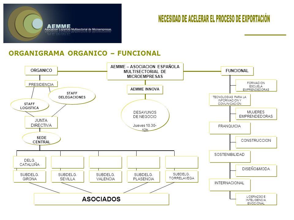 ORGANIGRAMA ORGANICO – FUNCIONAL AEMME – ASOCIACION ESPAÑOLA MULTISECTORIAL DE MICROEMPRESAS ORGANICO FUNCIONAL JUNTA DIRECTIVA PRESIDENCIA STAFF DELEGACIONES STAFF LOGISTICA SEDE CENTRAL DELG.