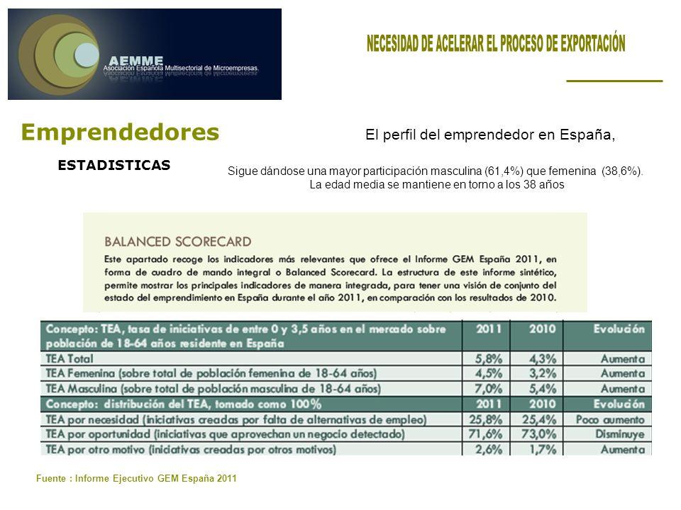 Emprendedores Fuente : Informe Ejecutivo GEM España 2011 ESTADISTICAS El perfil del emprendedor en España, Sigue dándose una mayor participación masculina (61,4%) que femenina (38,6%).