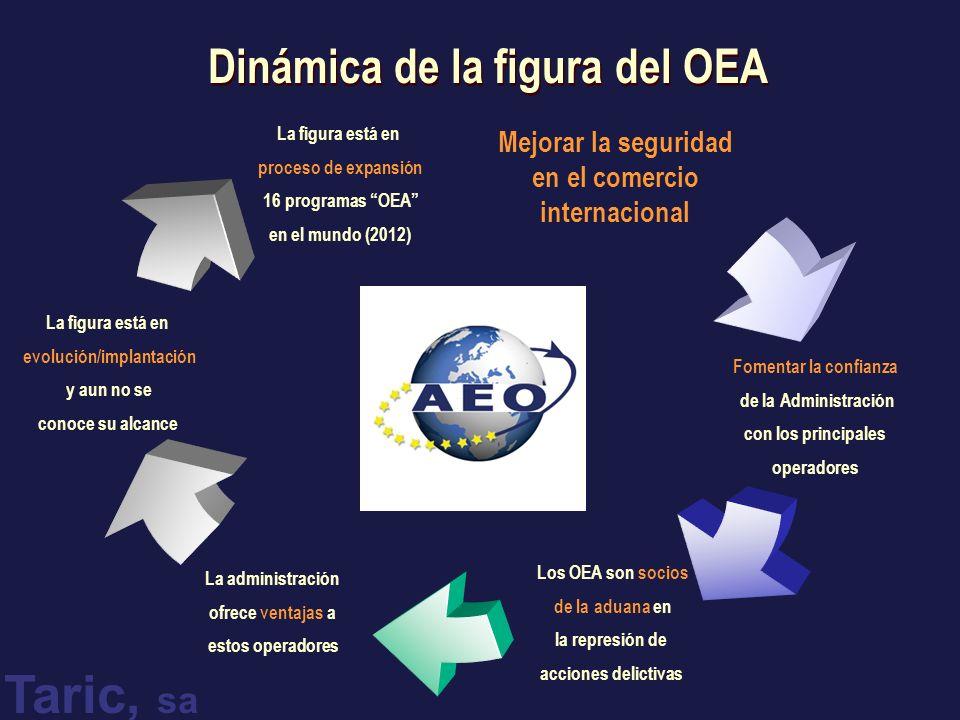 Taric, sa Dinámica de la figura del OEA Mejorar la seguridad en el comercio internacional