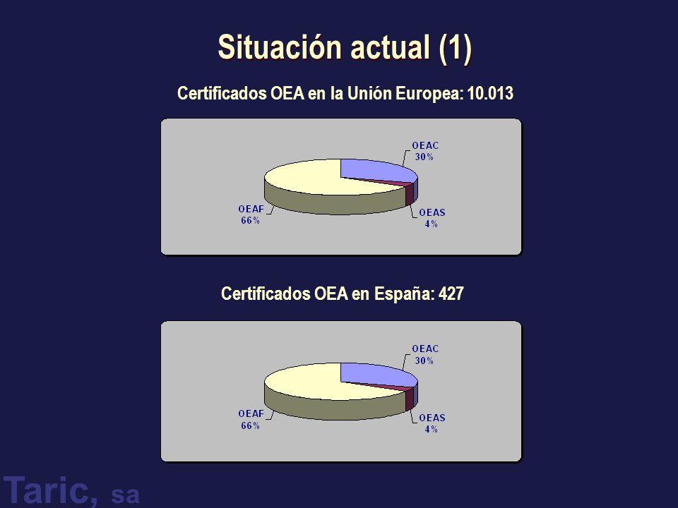 Taric, sa Situación actual (1) Certificados OEA en la Unión Europea: 10.013 Certificados OEA en España: 427