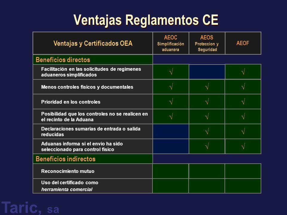 Taric, sa Ventajas Reglamentos CE Reconocimiento mutuo Aduanas informa si el envío ha sido seleccionado para control físico Declaraciones sumarias de