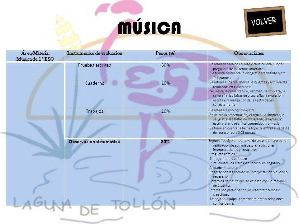 MÚSICA Área/Materia: Música de 1º ESO Instrumentos de evaluaciónPesos (%)Observaciones Pruebas escritas50% -Se realizan cada dos temas y cada prueba s