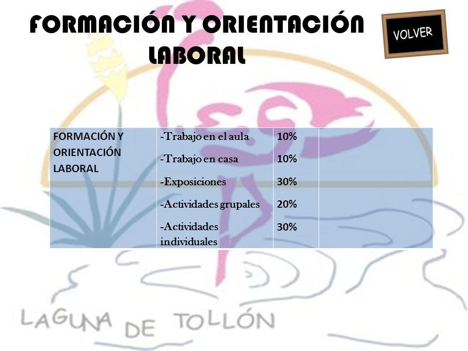 FORMACIÓN Y ORIENTACIÓN LABORAL -Trabajo en el aula -Trabajo en casa -Exposiciones -Actividades grupales -Actividades individuales 10% 30% 20% 30%