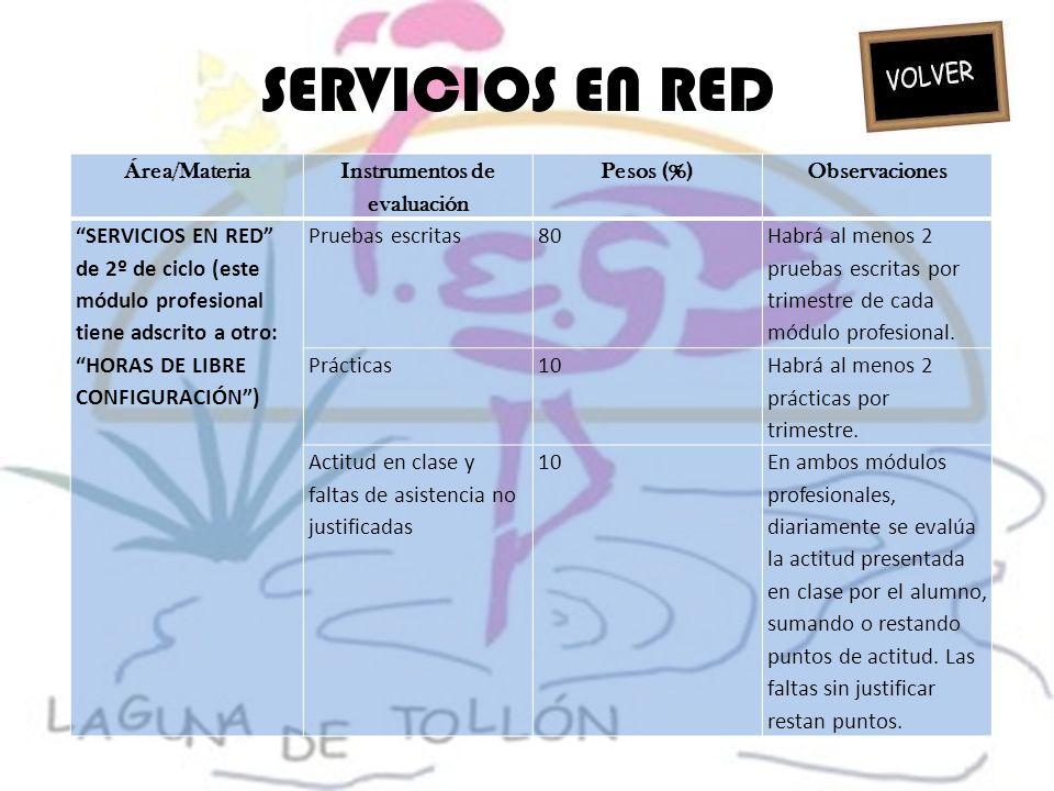 SERVICIOS EN RED Área/Materia Instrumentos de evaluación Pesos (%)Observaciones SERVICIOS EN RED de 2º de ciclo (este módulo profesional tiene adscrit