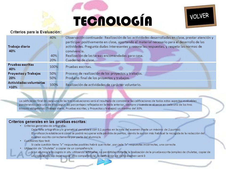 TECNOLOGÍA Trabajo diario 40% 40% 20% Observación continuada: Realización de las actividades desarrolladas en clase, prestar atención y participar pos
