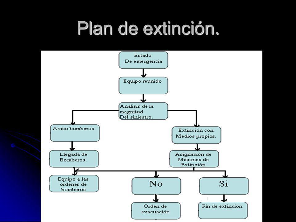 Plan de extinción.
