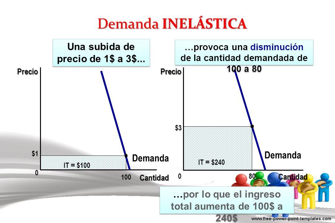 $3 0 Precio 80 IT = $240 Demanda $1 Demanda Cantidad 0 IT = $100 100 Una subida de precio de 1$ a 3$... …provoca una disminución de la cantidad demand