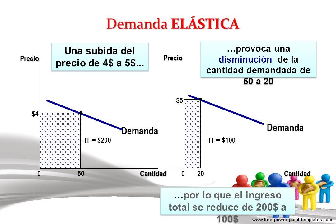 Demanda ELÁSTICA Demanda Cantidad0 $4 50 Demanda Cantidad0 Precio IT = $100 $5 20 IT = $200 Una subida del precio de 4$ a 5$... …provoca una disminuci