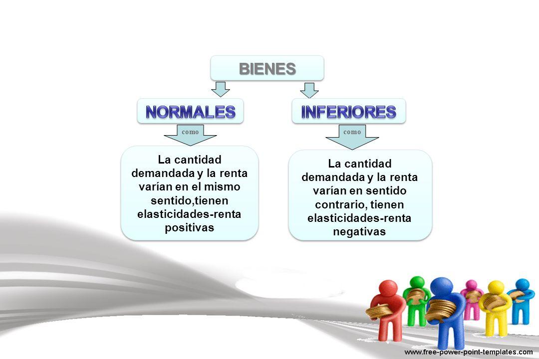 BIENESBIENES La cantidad demandada y la renta varían en el mismo sentido,tienen elasticidades-renta positivas La cantidad demandada y la renta varían
