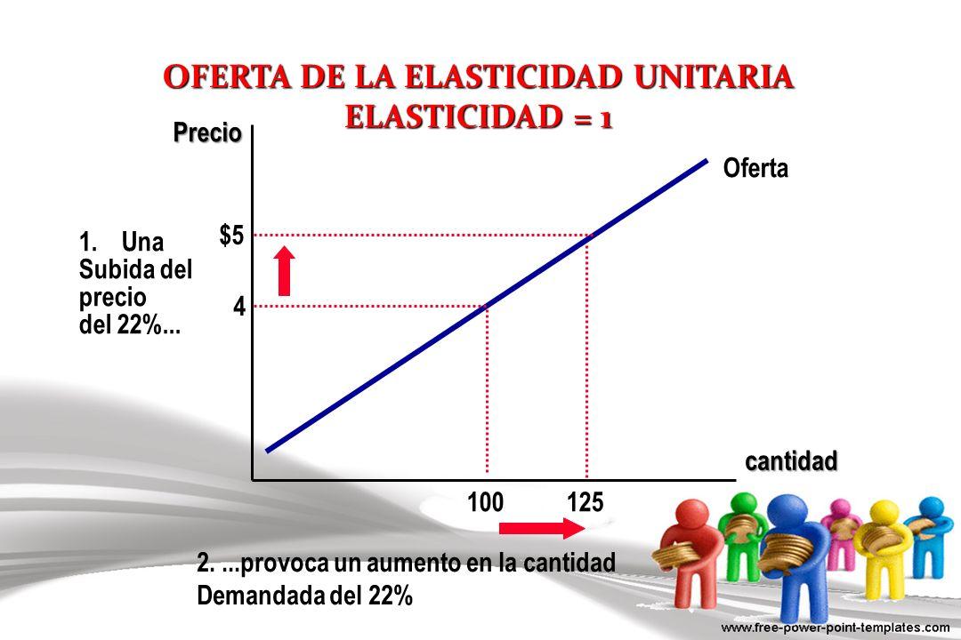 OFERTA DE LA ELASTICIDAD UNITARIA ELASTICIDAD = 1 cantidad Precio 1.Una Subida del precio del 22%... 125 100 Oferta 2....provoca un aumento en la cant