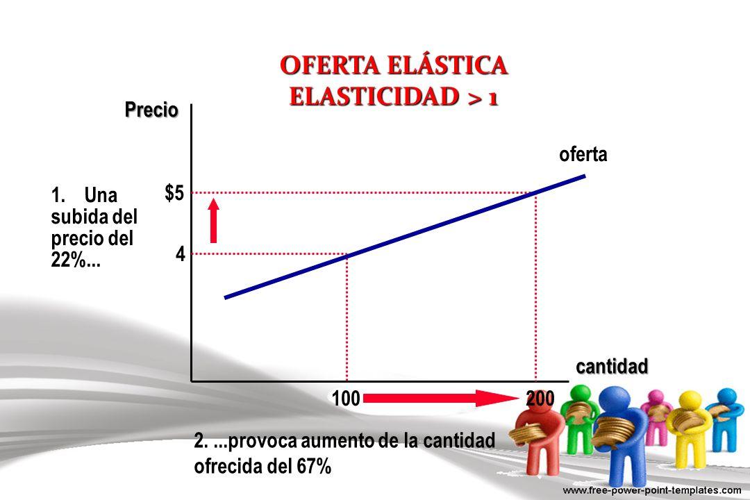OFERTA ELÁSTICA ELASTICIDAD > 1 cantidad Precio 4 $5 1.Una subida del precio del 22%... 200 100 oferta 2....provoca aumento de la cantidad ofrecida de