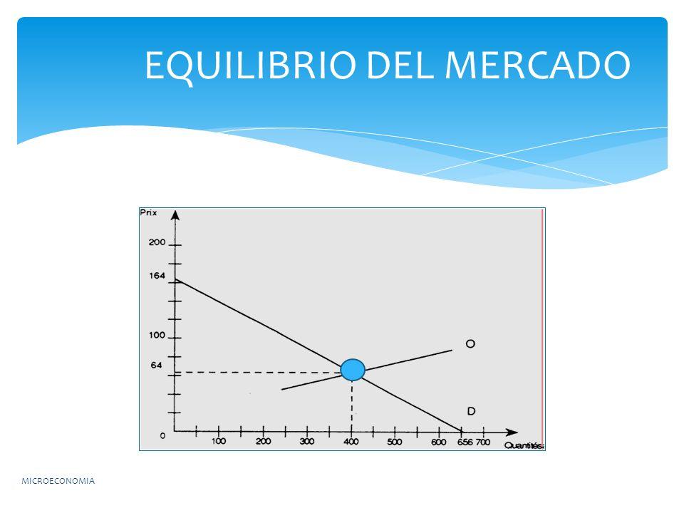 MICROECONOMIA EQUILIBRIO DEL MERCADO