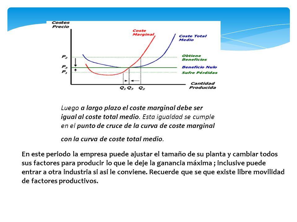 Luego a largo plazo el coste marginal debe ser igual al coste total medio. Esta igualdad se cumple en el punto de cruce de la curva de coste marginal
