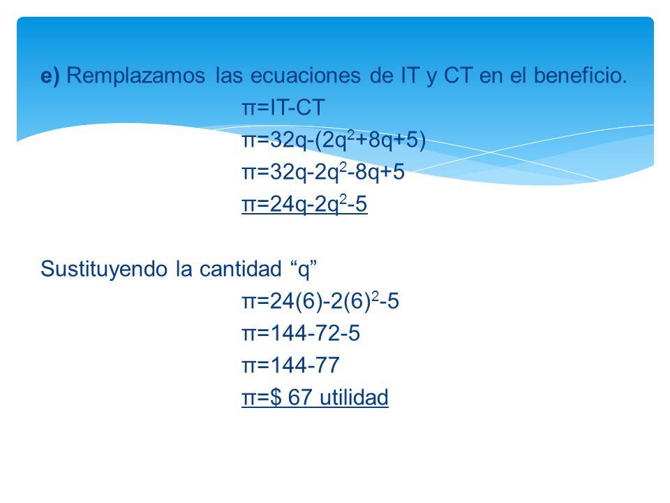e) Remplazamos las ecuaciones de IT y CT en el beneficio. π=IT-CT π=32q-(2q 2 +8q+5) π=32q-2q 2 -8q+5 π=24q-2q 2 -5 Sustituyendo la cantidad q π=24(6)