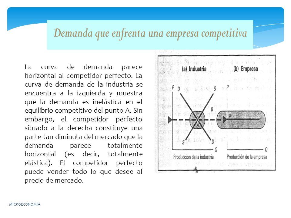 La curva de demanda parece horizontal al competidor perfecto. La curva de demanda de la industria se encuentra a la izquierda y muestra que la demanda