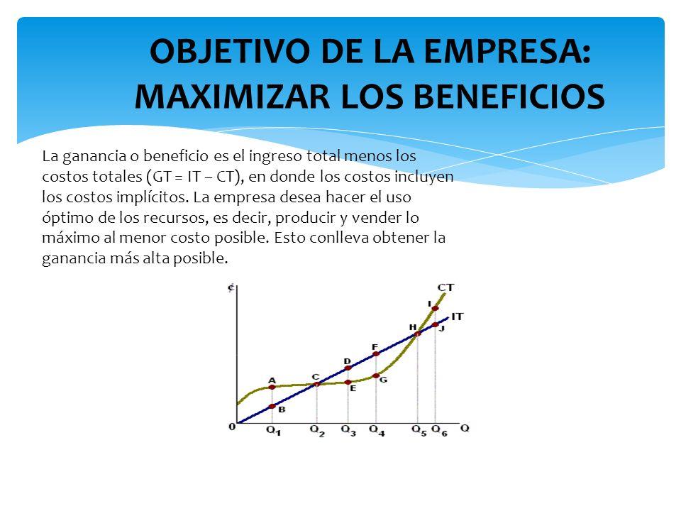 La ganancia o beneficio es el ingreso total menos los costos totales (GT = IT – CT), en donde los costos incluyen los costos implícitos. La empresa de