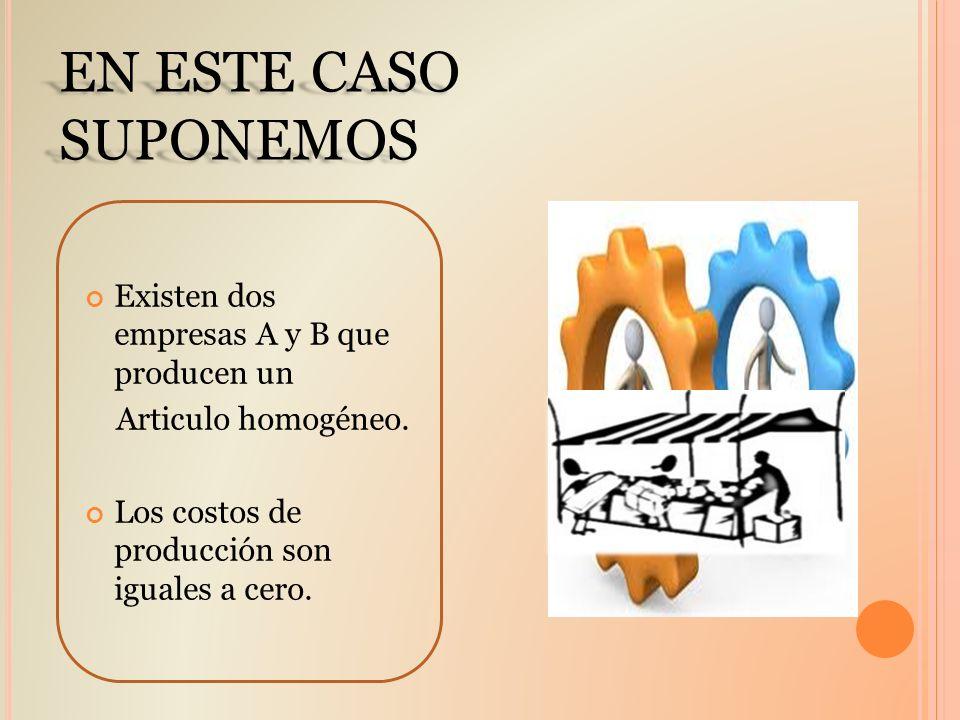 EN ESTE CASO SUPONEMOS Existen dos empresas A y B que producen un Articulo homogéneo. Los costos de producción son iguales a cero.